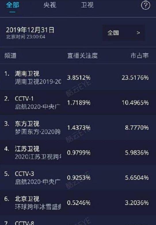 2019卫视排行榜_2019财产保险公司排名 亚太财险2019年明星会