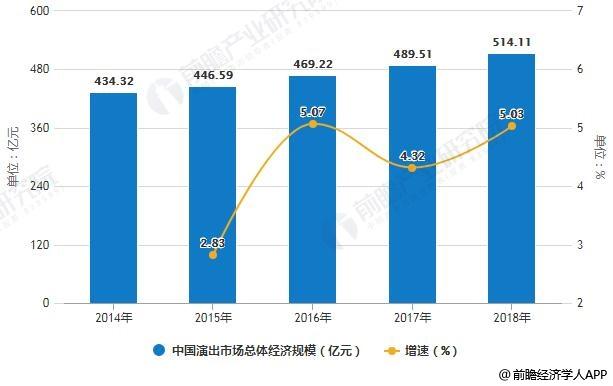 """2019年中国演出行业市场现状及发展趋势分析 电子票数字化优势凸显解决""""困境"""""""