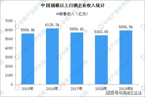 2019年白酒行业排行_2019年中国白酒品牌实力排行榜,实至名归