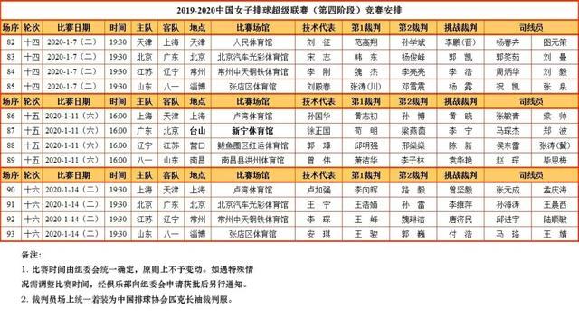 女排联赛决赛赛程出炉,天津女排或横扫上海,北京夺牌概率大_比赛