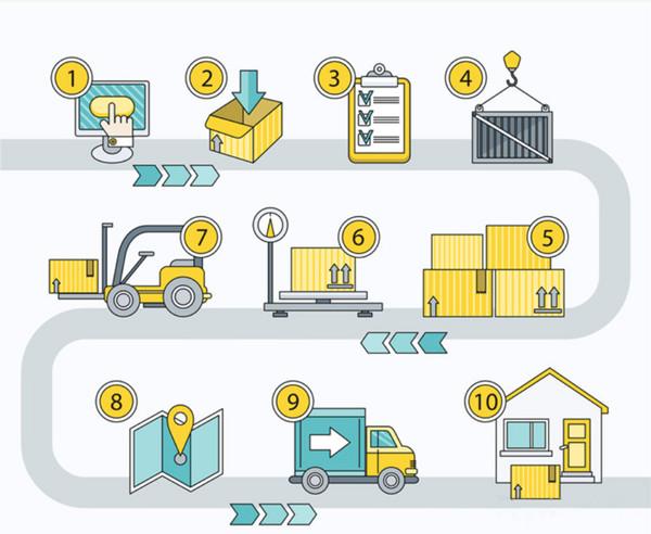 精益供应链管理要注意的六大核心事项