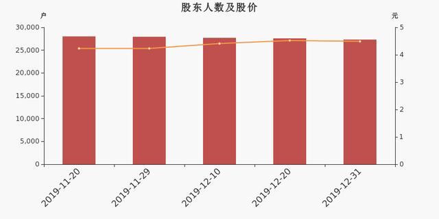 <b>川润股份股东户数减少264户,户均持股5.33万元</b>