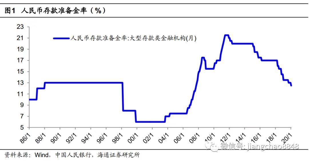 新年如期降准,股债慢牛延续
