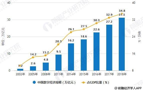 2019年中国数字经济行业市场现状及投资前景分析 数字化、智能化将成重要投资方向