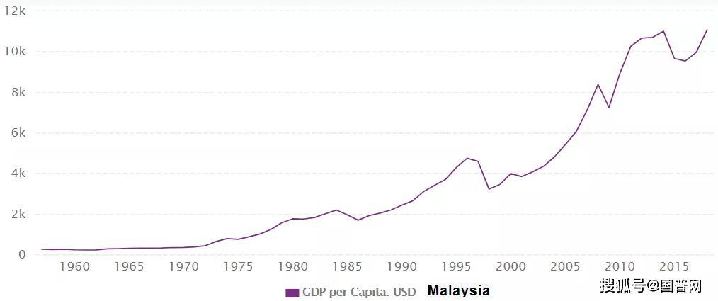 马来西亚gdp怎么找_继阿根廷土耳其之后 下一个 倒下的 新兴国家会是谁