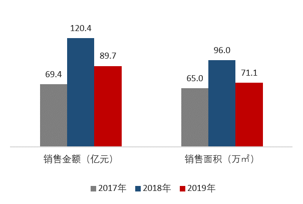 2019年地产排行榜_2019年1 7月九江房地产企业排行榜