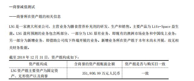 汤臣倍健最高跌幅超6% 折戟澳洲市场预亏3.6亿