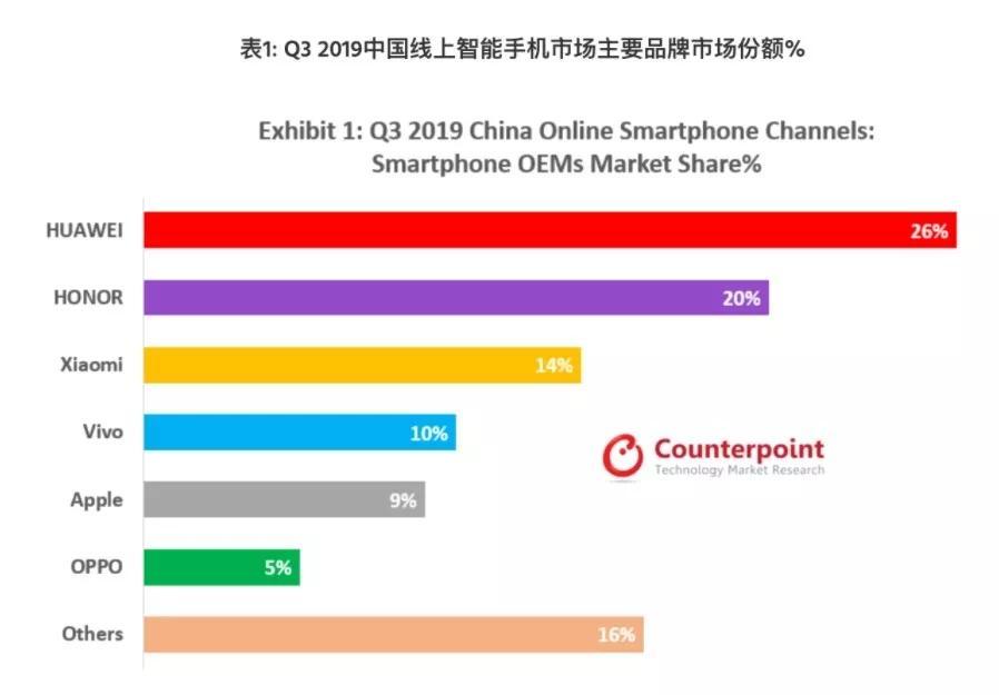 2020年中国主要手机厂商发展预测
