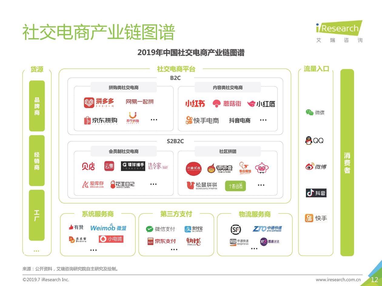 2019年度盘点六丨社交电商群雄混战,红利耗尽后未来何期