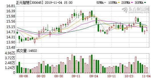 正元智慧股东户数增加4.72%,户均持股10.75万元