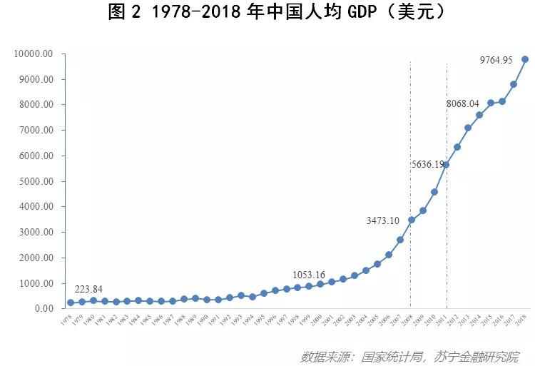 GDP重要吗_L型增长下的V型反弹 被大咖们忽略的名义GDP增速