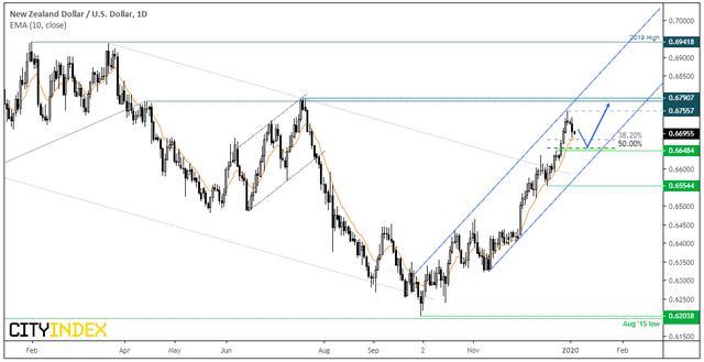嘉盛集团:美元修正12月跌势,重点关注瑞郎和纽元
