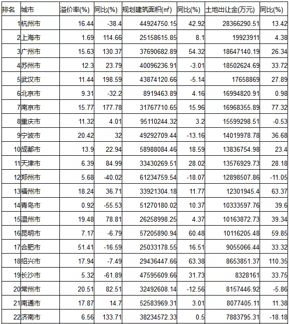 2019年全国50大城市卖地首超4万亿 武汉排名第五!
