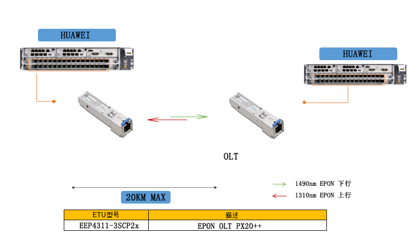 EPON光模块应用