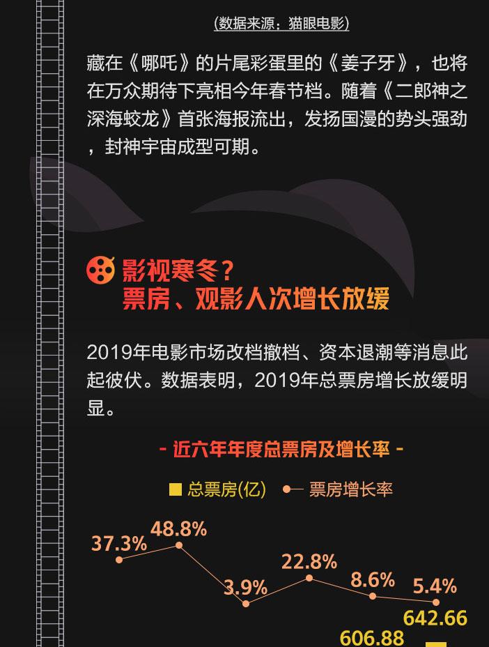 2019全国电影排行榜_2011年到2018年电影排行榜