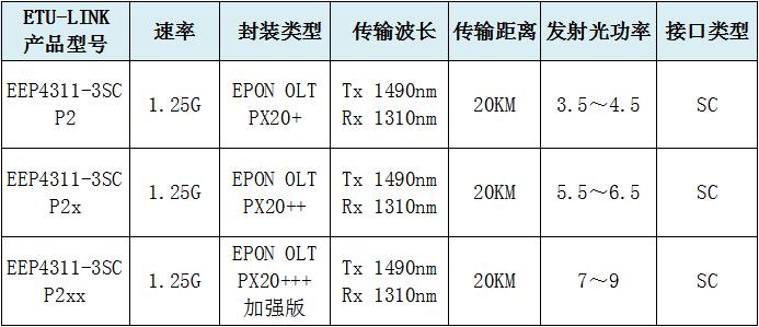 EPON光模块分类
