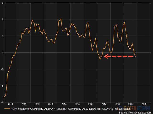 贷款除gdp叫什么_美国工商业投资陷入停滞?GDP或遭拖累黄金仍是香馍馍,日内关注...