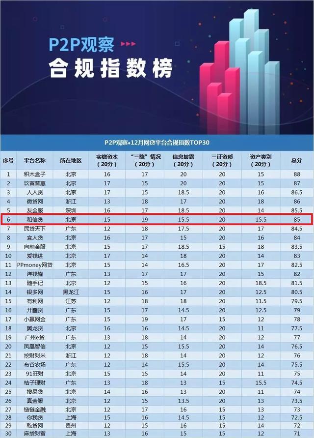 12月平台合规指数30强榜单发布,和信贷站稳前6名