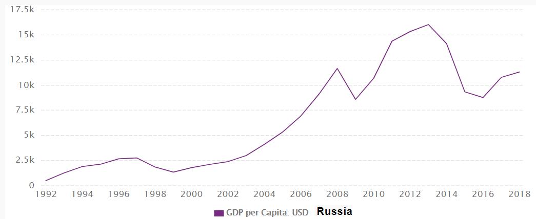 印度尼西亚人均gdp_除了菲律宾、印尼,亚洲四小虎中还有谁?他们的GDP和人均GDP呢?