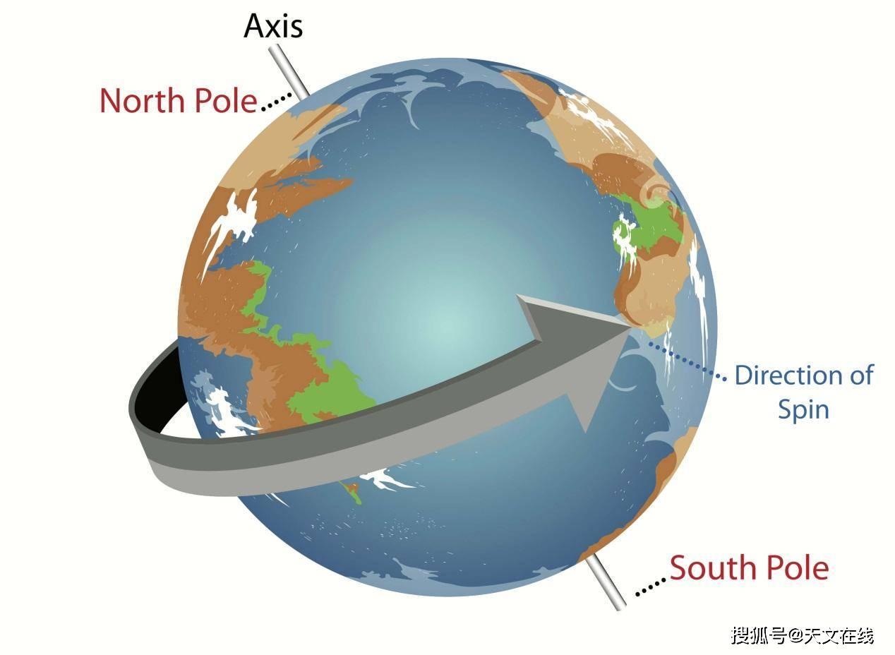 地球自转示意图