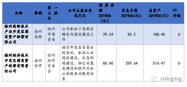徐州gdp高税收为什么低_徐州gdp