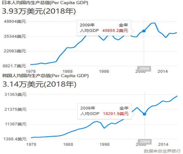 2019韩国经济总量_韩国财阀经济图片