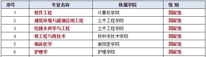 祝贺!衡阳7个专业入选首批国家一流!看看有哪些?