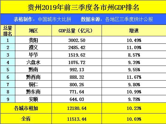 湖北省2020年三季度各市州GDP_湖北省十堰市的2020年前三季度GDP出炉,国内排名会有怎样变化