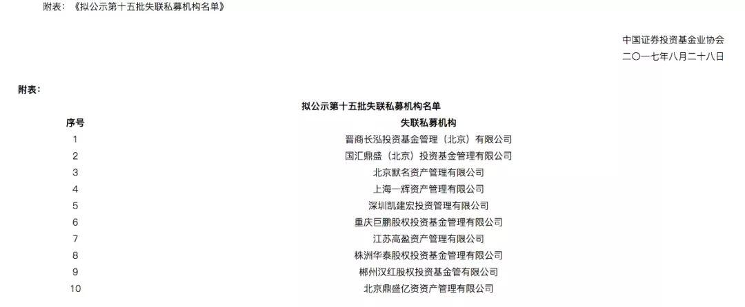 """中基协公布第三十三批疑似失联私募名单:良卓资产挪用资金、国汇鼎盛""""二进宫""""_基金"""