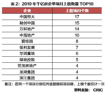 2019中国房产100排行_2019年中国房地产企业项目销售TOP100排行榜