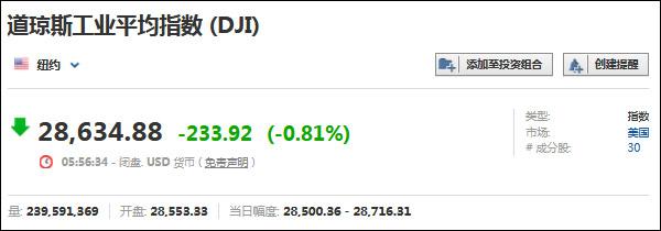 美伊局势致美股下挫,油价大涨3%黄金涨1.77%