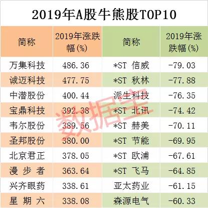 2019年跌幅排行榜_动物类价格上涨,茯苓产新价格下跌