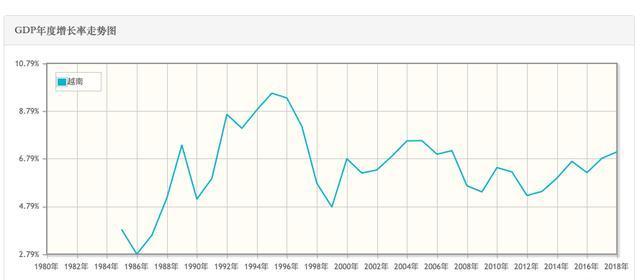 越南gdp增速_越南GDP增速连续两年破7
