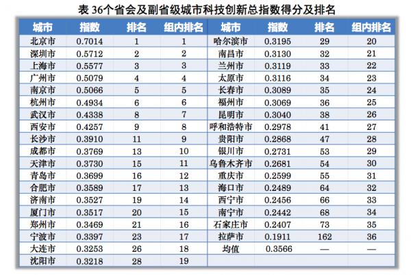 """中国城市科技创新发展指数:北京居首,天津降幅最大,""""摊大饼""""式城市化应叫停"""