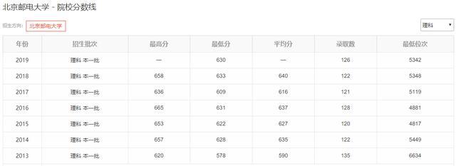 申搏亚洲太阳城:3所211大学的黄金专业,不是985,考上不比北大清华差?
