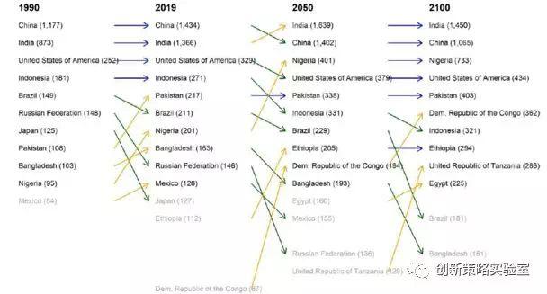 世界人口2020总人数口排名_修武人口2020总人数口