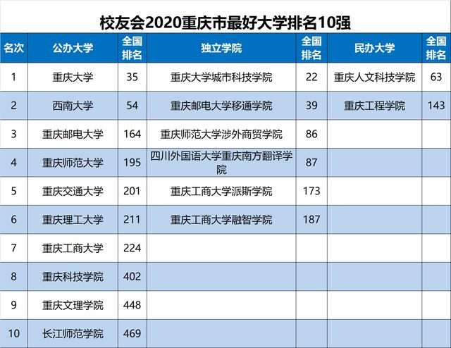 原创2020中国各地区大学排名出炉,华中科大、天津大学等勇夺第一