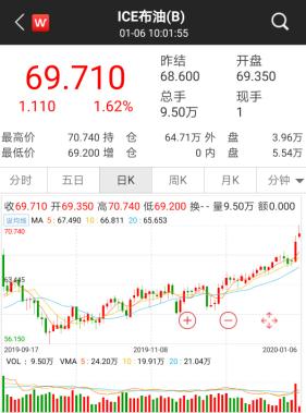 中东危局升级,全球股市颤抖,黄金原油价格暴涨,A股万亿巨头罕见大涨