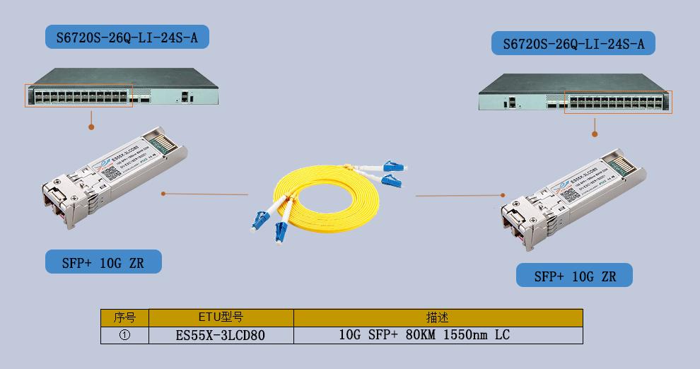 10G光模块应用