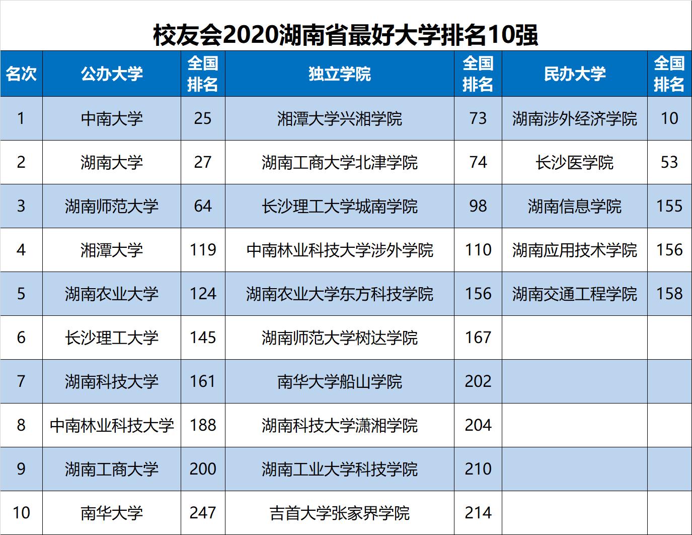2020湖南省大学排名发布,中南大学跌出全国前20强,湖大挺进前30强