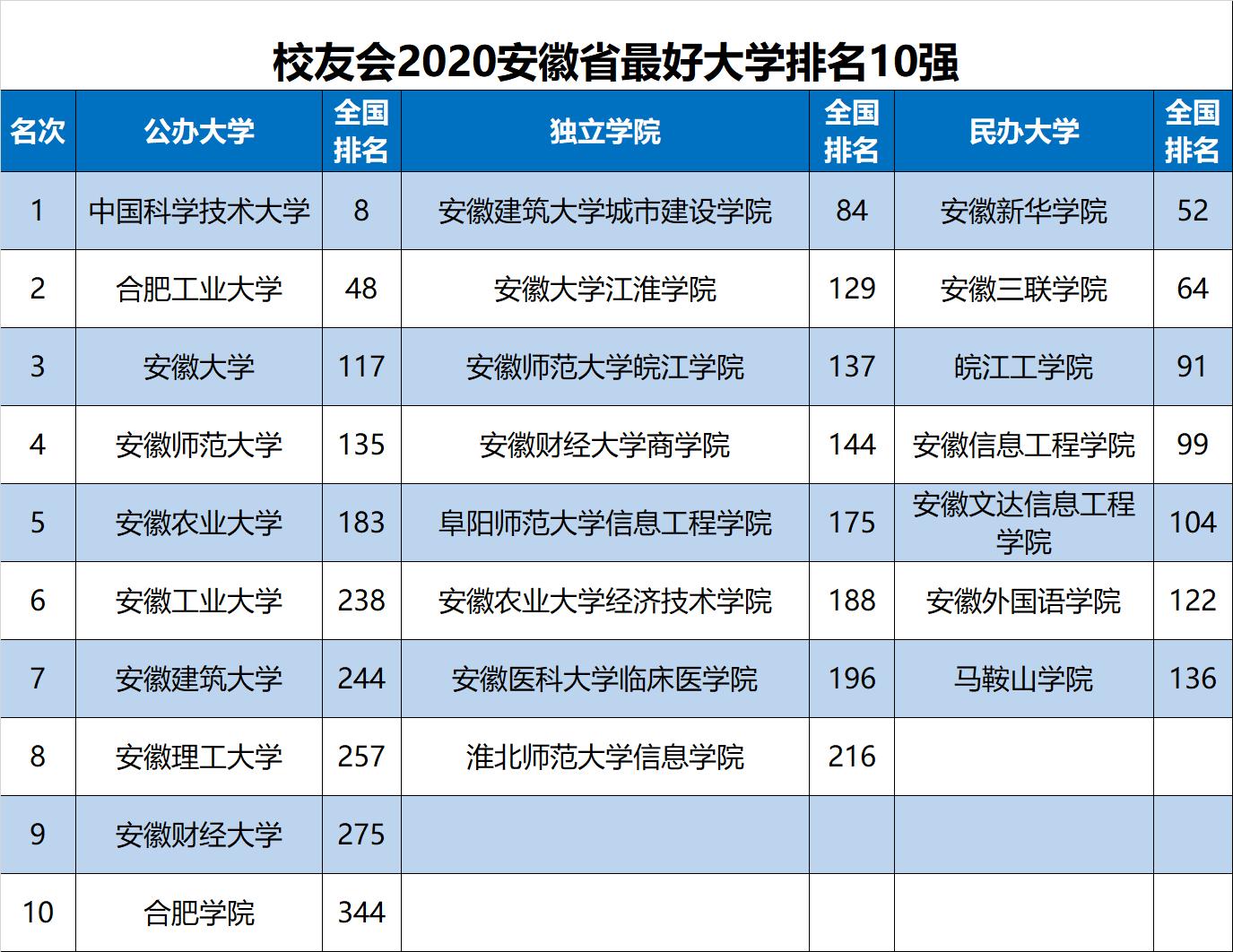 2020年安徽省本科排_2020年合肥市最好大学排名:安徽大学居第3名
