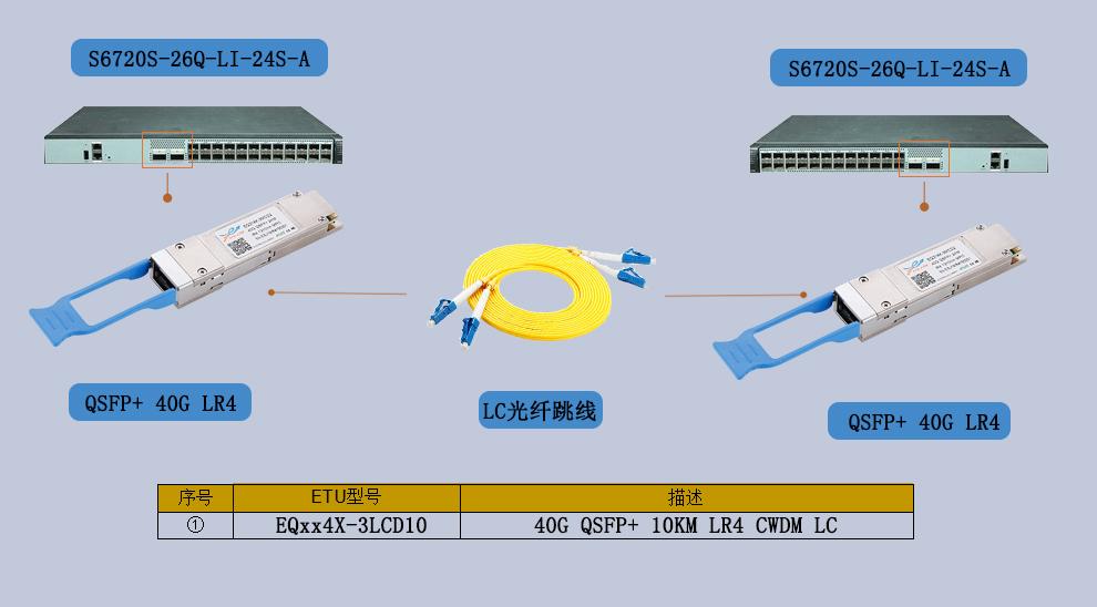 40G光模块连接