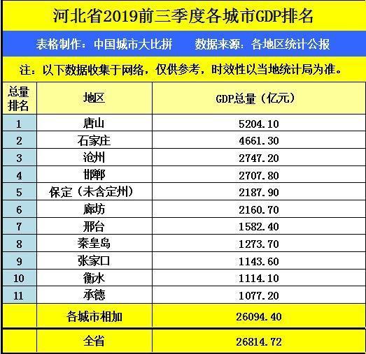 山东第三季度gdp排名2020年_仙城烟台的2020年前三季度GDP出炉,在山东排名第几(3)
