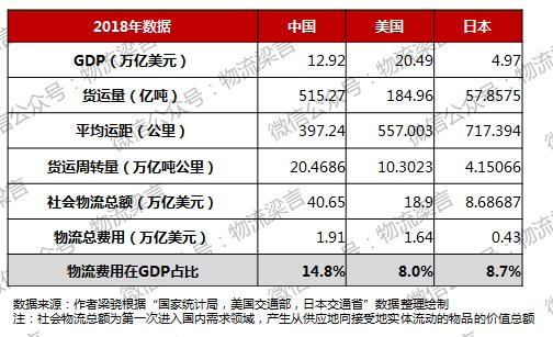 物流占gdp_中国物流费用占GDP达16 高速公路降费(3)