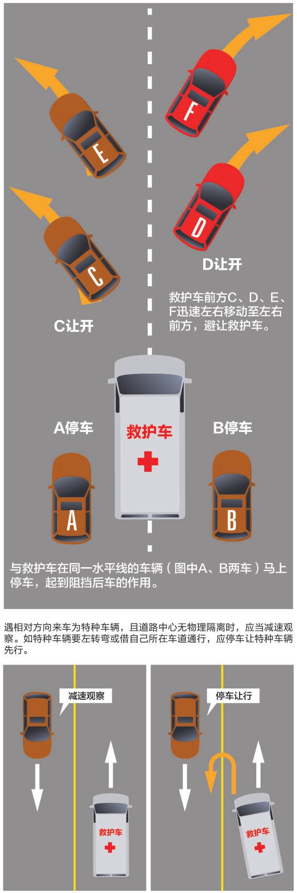 点赞成都!45度让路法真实上演 救护车4分钟穿过三公里拥堵路段_许相如