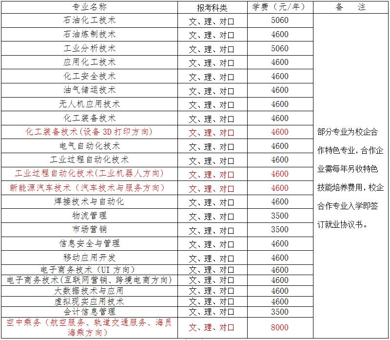 湖南石油化工职业技术学院2020年单招简章
