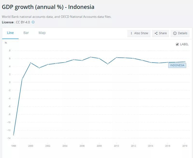 印度尼西亚gdp_调查 印尼第一季度GDP增速可能放缓,仅增长5.0