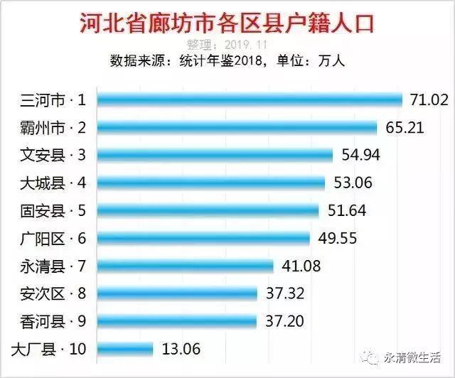 文安县人口数量_河北省一个县,人口超50万,建县历史超2200年