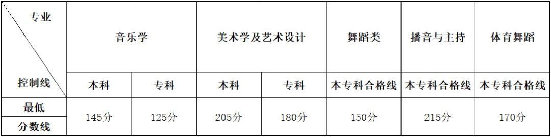 云南2020年高考艺术类统考本、专科专业最低控制分数线公布