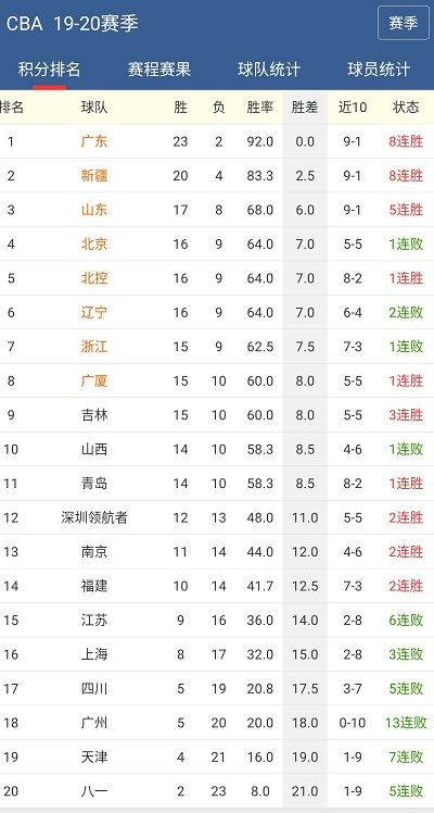 中国篮球CBA推荐:山东西王 VS